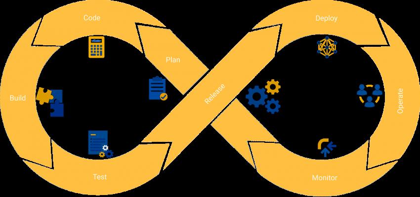 Softwareentwicklung Prozess
