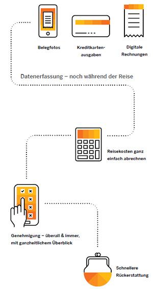 Ausgabenmanagement Prozess SAP Concur