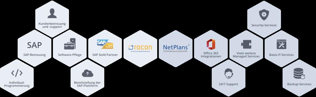 Kooperation NetPlans & rocon GmbH